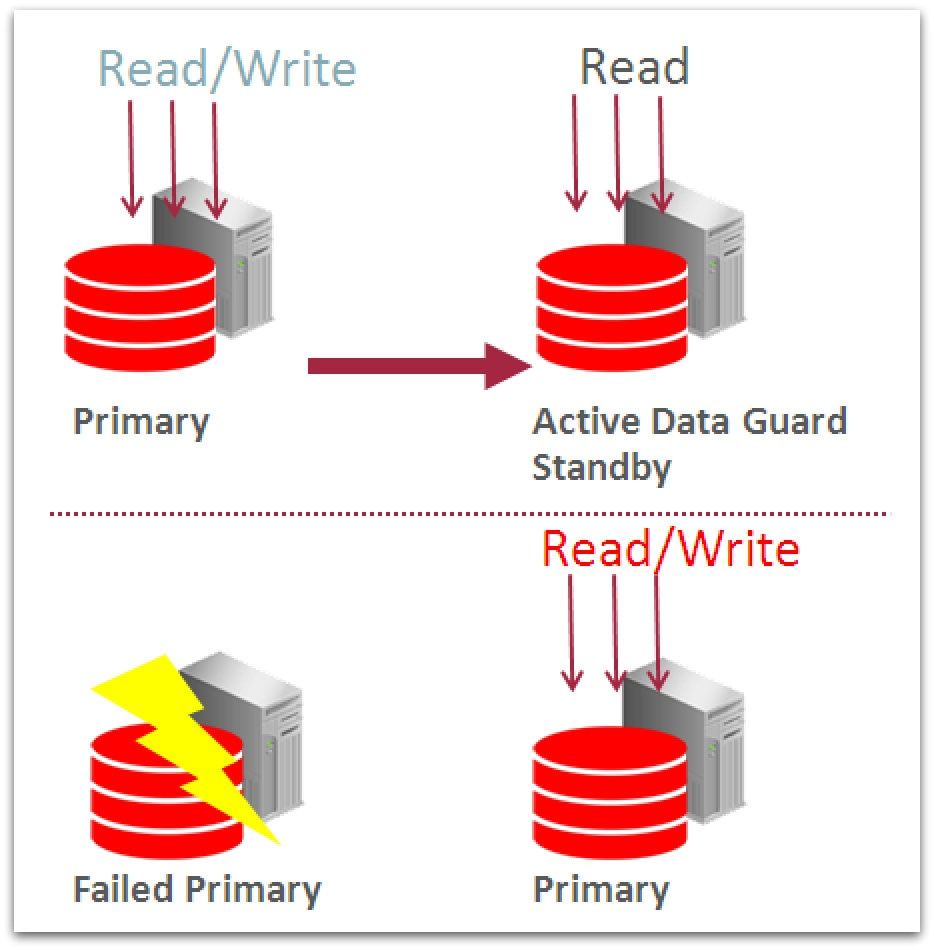 Oracle 18c: New Features for Oracle Data Guard   What's NEWS